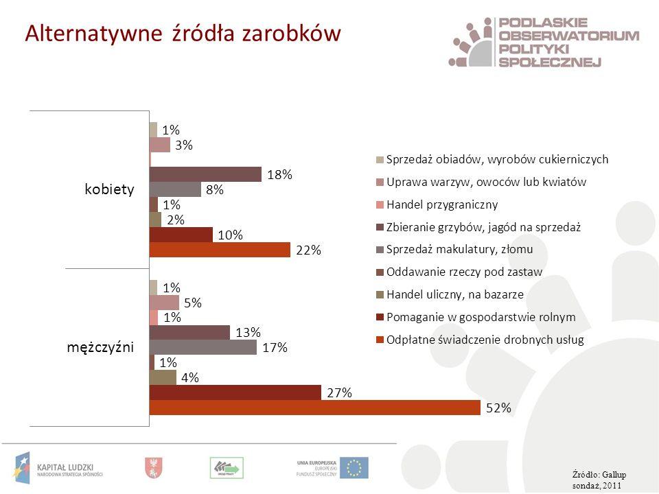 Alternatywne źródła zarobków Źródło: Gallup sondaż, 2011