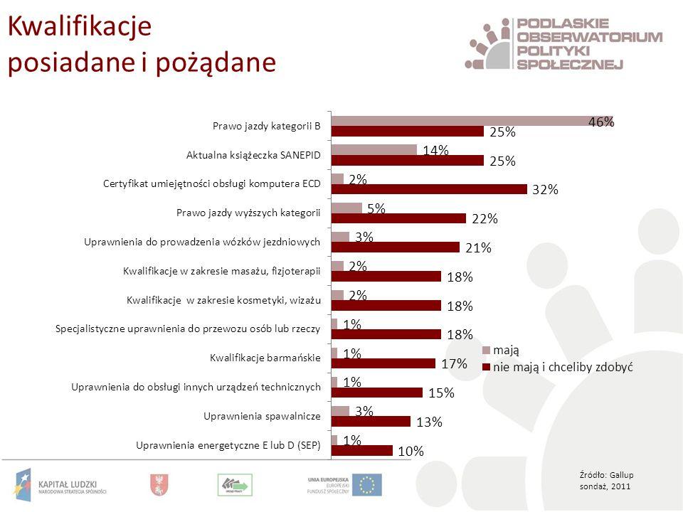 Kwalifikacje posiadane i pożądane Źródło: Gallup sondaż, 2011