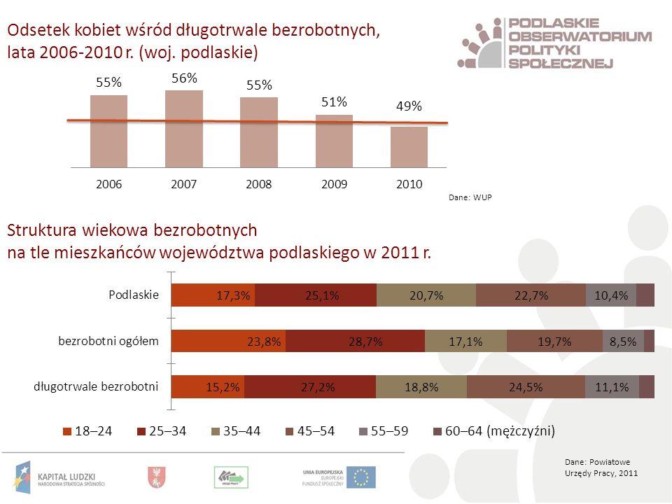Odsetek kobiet wśród długotrwale bezrobotnych, lata 2006-2010 r.