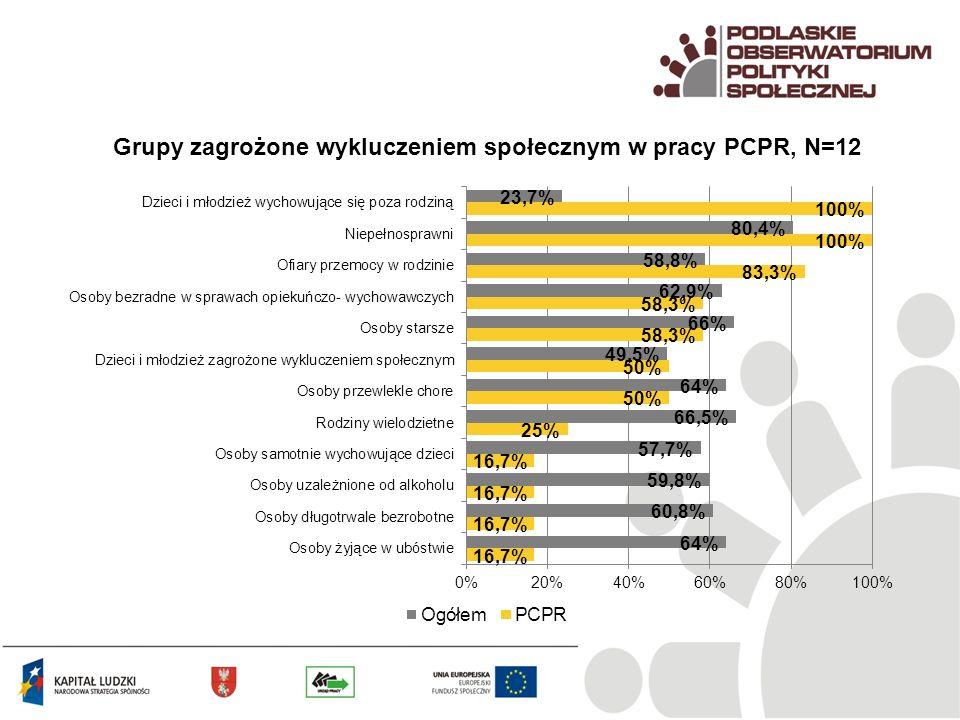 Grupy zagrożone wykluczeniem społecznym w pracy PCPR, N=12