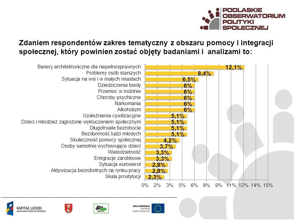 Zdaniem respondentów zakres tematyczny z obszaru pomocy i integracji społecznej, który powinien zostać objęty badaniami i analizami to: