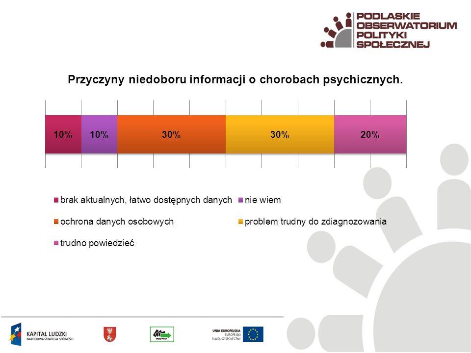 Przyczyny niedoboru informacji o chorobach psychicznych.