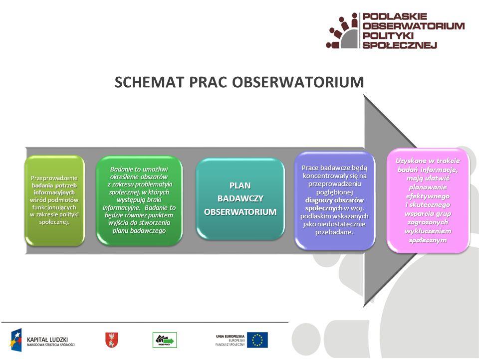 SCHEMAT PRAC OBSERWATORIUM C.D.