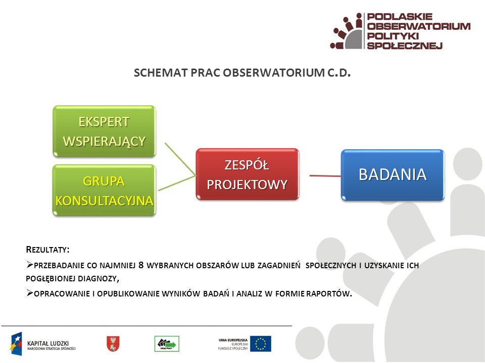 POPS i OIS Obserwatorium Integracji Społecznej Badania i analizy z szeroko rozumianej polityki społecznej planowane w ramach POPS będą komplementarne wobec działań podejmowanych przez ROPS w Białymstoku realizujący od IX 2009 r.