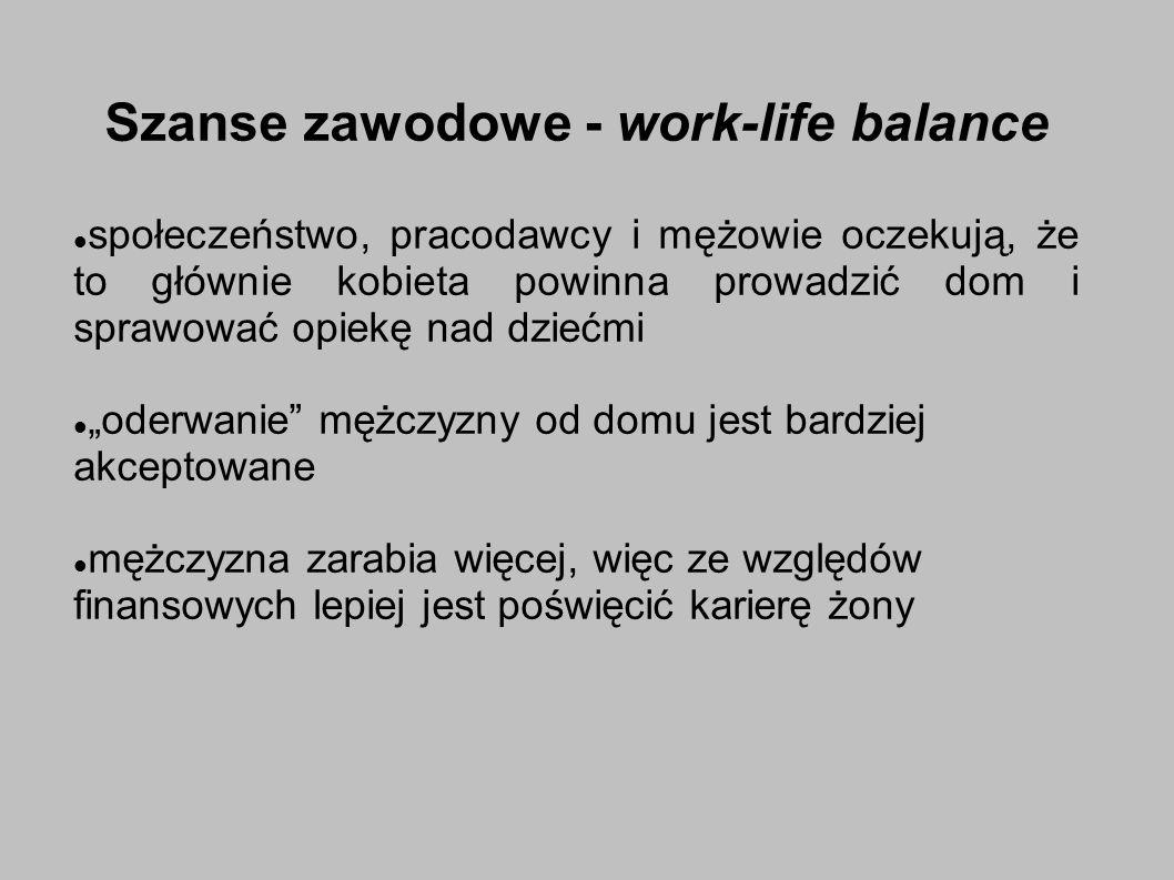 Szanse zawodowe - work-life balance społeczeństwo, pracodawcy i mężowie oczekują, że to głównie kobieta powinna prowadzić dom i sprawować opiekę nad dziećmi oderwanie mężczyzny od domu jest bardziej akceptowane mężczyzna zarabia więcej, więc ze względów finansowych lepiej jest poświęcić karierę żony