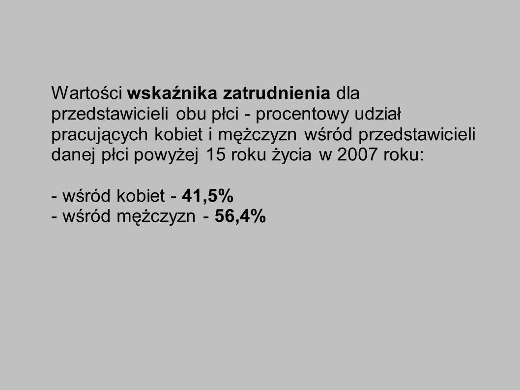 Wartości wskaźnika zatrudnienia dla przedstawicieli obu płci - procentowy udział pracujących kobiet i mężczyzn wśród przedstawicieli danej płci powyżej 15 roku życia w 2007 roku: - wśród kobiet - 41,5% - wśród mężczyzn - 56,4%