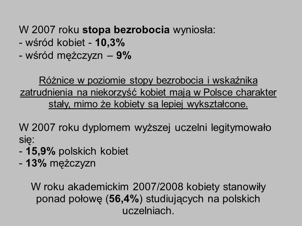 W 2007 roku stopa bezrobocia wyniosła: - wśród kobiet - 10,3% - wśród mężczyzn – 9% Różnice w poziomie stopy bezrobocia i wskaźnika zatrudnienia na niekorzyść kobiet mają w Polsce charakter stały, mimo że kobiety są lepiej wykształcone.
