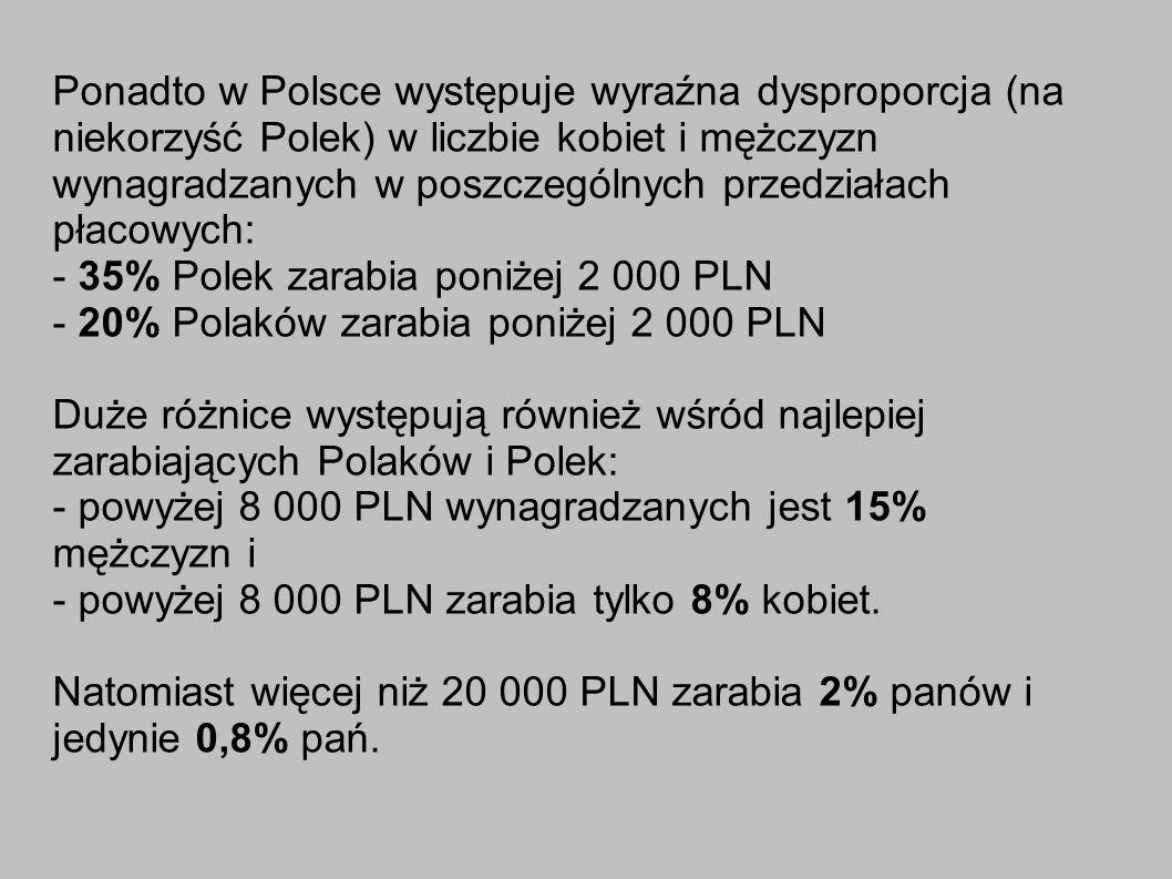 Ponadto w Polsce występuje wyraźna dysproporcja (na niekorzyść Polek) w liczbie kobiet i mężczyzn wynagradzanych w poszczególnych przedziałach płacowych: - 35% Polek zarabia poniżej 2 000 PLN - 20% Polaków zarabia poniżej 2 000 PLN Duże różnice występują również wśród najlepiej zarabiających Polaków i Polek: - powyżej 8 000 PLN wynagradzanych jest 15% mężczyzn i - powyżej 8 000 PLN zarabia tylko 8% kobiet.