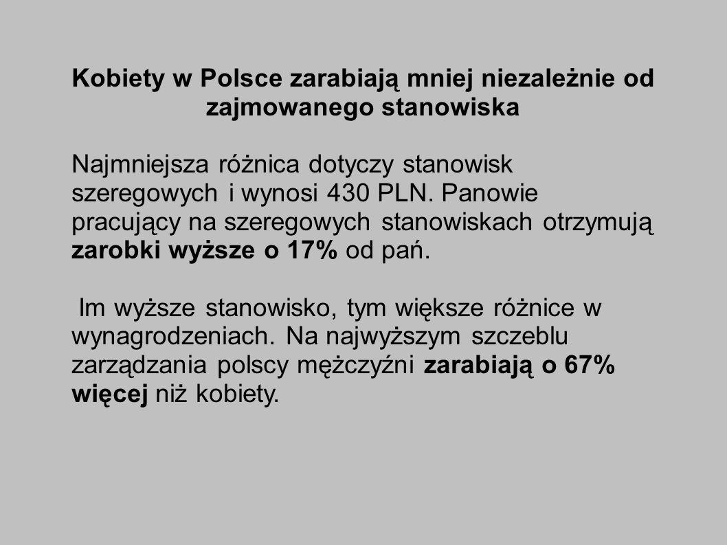 Kobiety w Polsce zarabiają mniej niezależnie od zajmowanego stanowiska Najmniejsza różnica dotyczy stanowisk szeregowych i wynosi 430 PLN.