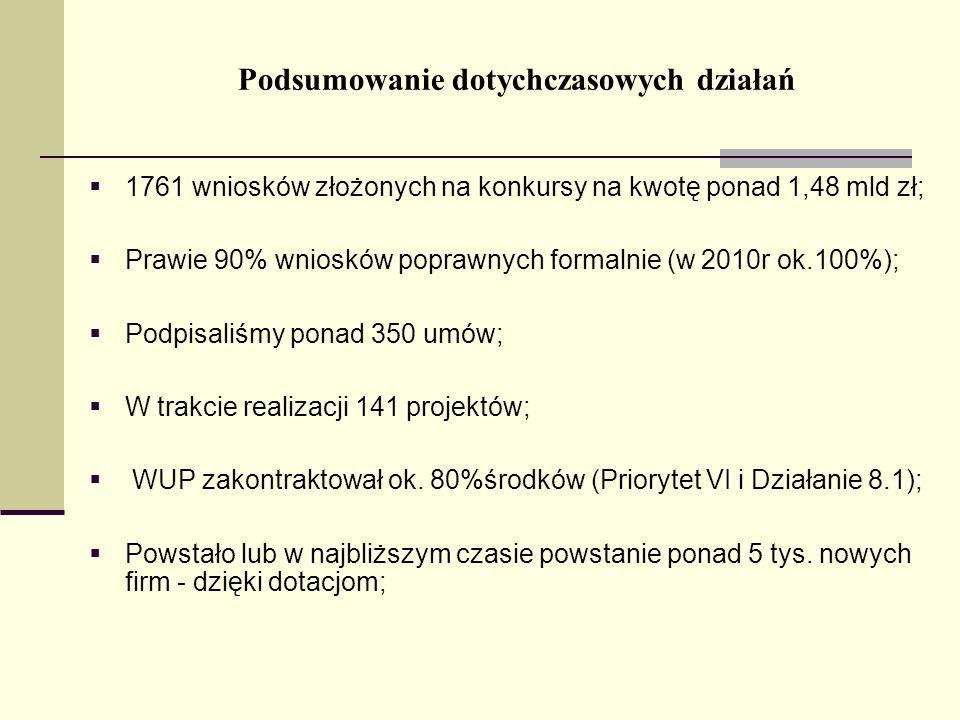 Podsumowanie dotychczasowych działań 1761 wniosków złożonych na konkursy na kwotę ponad 1,48 mld zł; Prawie 90% wniosków poprawnych formalnie (w 2010r ok.100%); Podpisaliśmy ponad 350 umów; W trakcie realizacji 141 projektów; WUP zakontraktował ok.