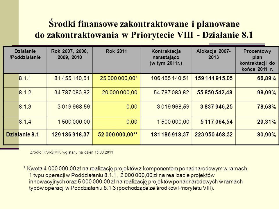 Środki finansowe zakontraktowane i planowane do zakontraktowania w Priorytecie VIII - Działanie 8.1 Działanie /Poddziałanie Rok 2007, 2008, 2009, 2010 Rok 2011Kontraktacja narastająco (w tym 2011r.) Alokacja 2007- 2013 Procentowy plan kontraktacji do końca 2011 r.