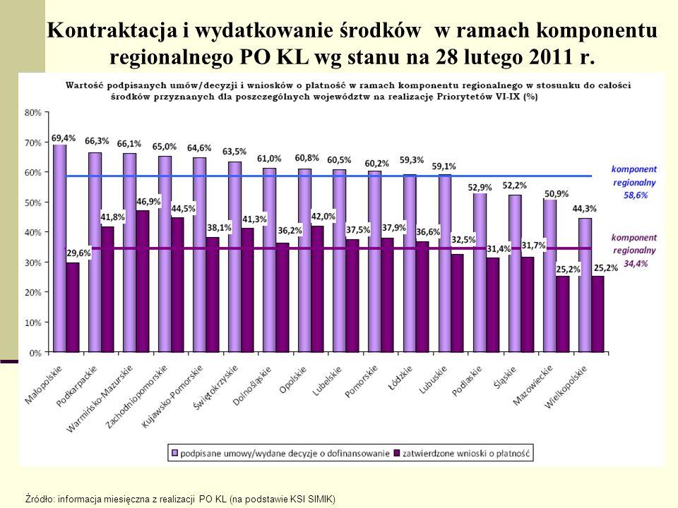 Krajowa Rezerwa Wykonania 1.Pierwsze miejsce w kraju – dodatkowa kwota dla regionu – ponad 68 mln EURO (22,9% dotychczasowych środków) tj ok.270 mln.