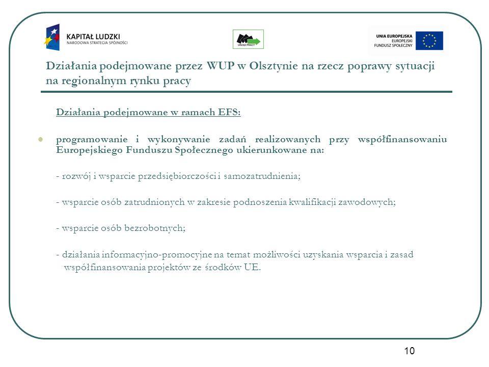 10 Działania podejmowane przez WUP w Olsztynie na rzecz poprawy sytuacji na regionalnym rynku pracy Działania podejmowane w ramach EFS: programowanie i wykonywanie zadań realizowanych przy współfinansowaniu Europejskiego Funduszu Społecznego ukierunkowane na: - rozwój i wsparcie przedsiębiorczości i samozatrudnienia; - wsparcie osób zatrudnionych w zakresie podnoszenia kwalifikacji zawodowych; - wsparcie osób bezrobotnych; - działania informacyjno-promocyjne na temat możliwości uzyskania wsparcia i zasad współfinansowania projektów ze środków UE.