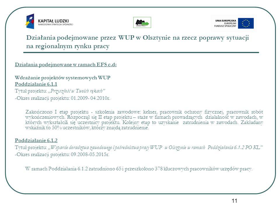 11 Działania podejmowane przez WUP w Olsztynie na rzecz poprawy sytuacji na regionalnym rynku pracy Działania podejmowane w ramach EFS c.d: Wdrażanie projektów systemowych WUP Poddziałanie 6.1.1 Tytuł projektu:,,Przyszłość w Twoich rękach -Okres realizacji projektu: 01.2009- 04.2010r.