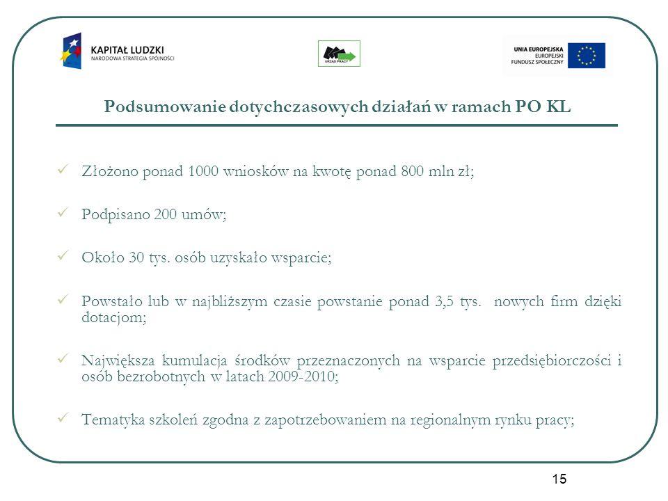15 Podsumowanie dotychczasowych działań w ramach PO KL Złożono ponad 1000 wniosków na kwotę ponad 800 mln zł; Podpisano 200 umów; Około 30 tys.