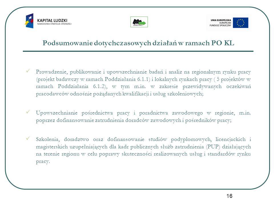 16 Podsumowanie dotychczasowych działań w ramach PO KL Prowadzenie, publikowanie i upowszechnianie badań i analiz na regionalnym rynku pracy (projekt badawczy w ramach Poddziałania 6.1.1) i lokalnych rynkach pracy ( 5 projektów w ramach Poddziałania 6.1.2), w tym m.in.