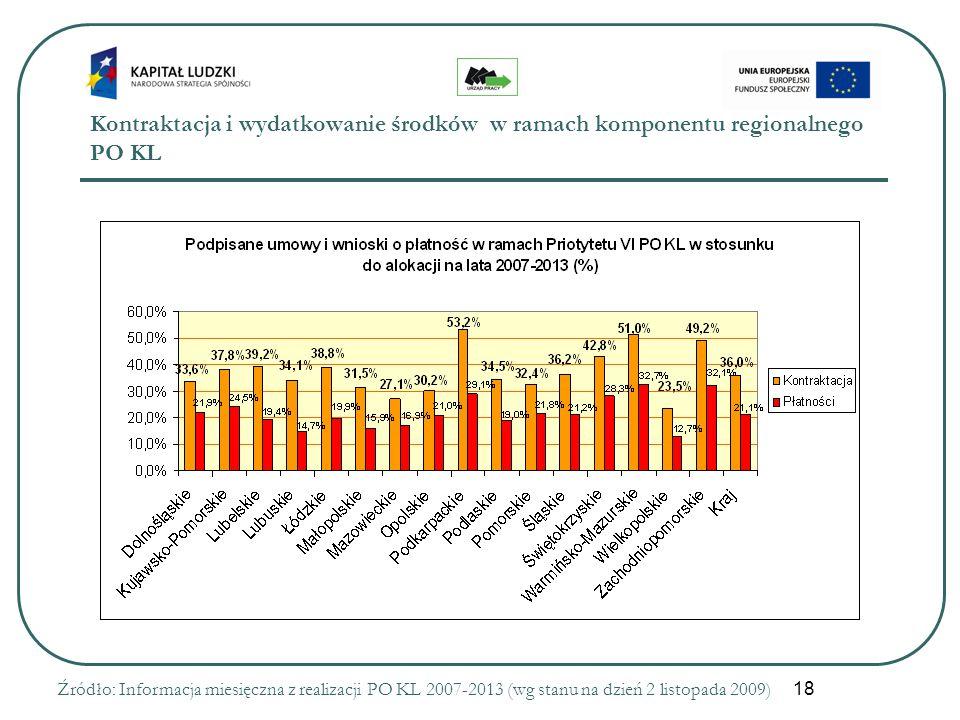 18 Kontraktacja i wydatkowanie środków w ramach komponentu regionalnego PO KL Źródło: Informacja miesięczna z realizacji PO KL 2007-2013 (wg stanu na dzień 2 listopada 2009)