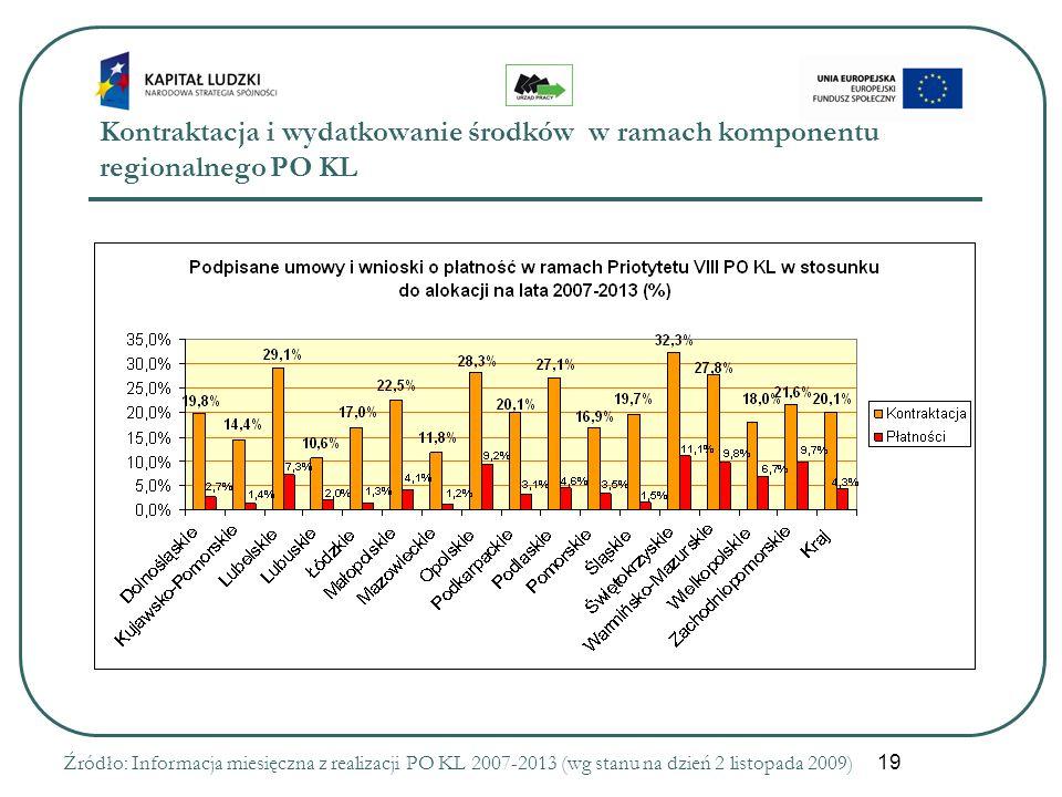 19 Kontraktacja i wydatkowanie środków w ramach komponentu regionalnego PO KL Źródło: Informacja miesięczna z realizacji PO KL 2007-2013 (wg stanu na dzień 2 listopada 2009)