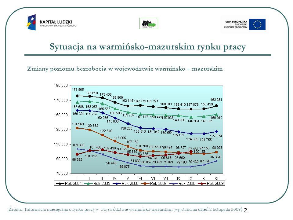 2 Sytuacja na warmińsko-mazurskim rynku pracy Źródło: Informacja miesięczna o rynku pracy w województwie warmińsko-mazurskim (wg stanu na dzień 2 listopada 2009 ) Zmiany poziomu bezrobocia w województwie warmińsko – mazurskim