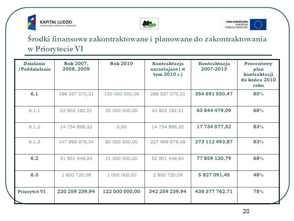 20 Środki finansowe zakontraktowane i planowane do zakontraktowania w Priorytecie VI Działanie /Poddziałanie Rok 2007, 2008, 2009 Rok 2010Kontraktacja narastająco ( w tym 2010 r.) Kontraktacja 2007-2013 Procentowy plan kontraktacji do końca 2010 roku 6.1 186 557 070,31100 000 000,00286 557 070,31 354 691 550,4780% 6.1.123 802 192,5120 000 000,0043 802 192,51 63 844 479,0968% 6.1.214 754 898,320,0014 754 898,32 17 734 577,5283% 6.1.3147 999 979,5480 000 000,00227 999 979,48 273 112 493,8783% 6.2 31 901 449,5421 000 000,0052 901 449,54 77 859 120,7968% 6.3 1 800 720,091 000 000,002 800 720,09 5 827 091,4548% Priorytet VI220 259 239,94122 000 000,00342 259 239,94438 377 762,7178%