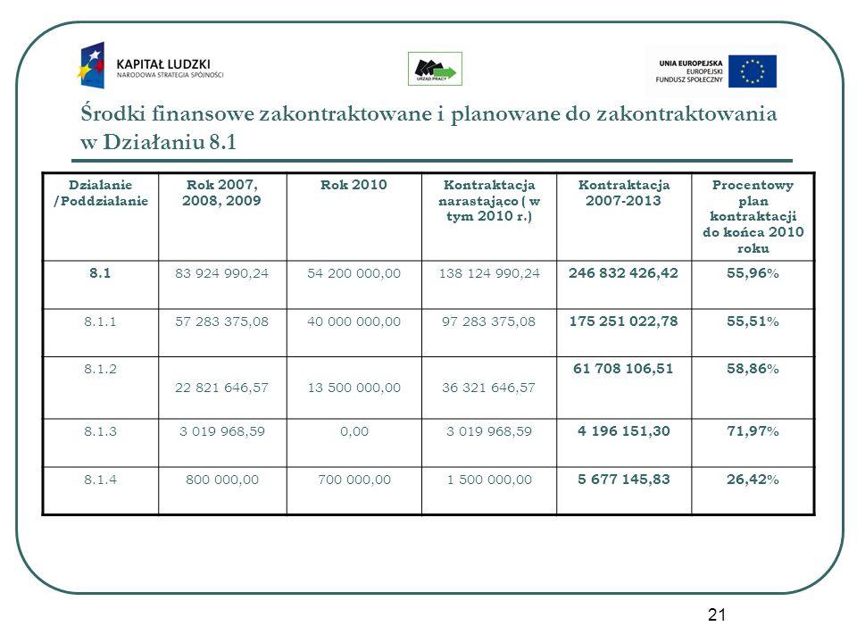 21 Środki finansowe zakontraktowane i planowane do zakontraktowania w Działaniu 8.1 Działanie /Poddziałanie Rok 2007, 2008, 2009 Rok 2010Kontraktacja narastająco ( w tym 2010 r.) Kontraktacja 2007-2013 Procentowy plan kontraktacji do końca 2010 roku 8.1 83 924 990,2454 200 000,00138 124 990,24 246 832 426,4255,96% 8.1.157 283 375,0840 000 000,0097 283 375,08 175 251 022,7855,51% 8.1.2 22 821 646,5713 500 000,0036 321 646,57 61 708 106,5158,86% 8.1.33 019 968,590,003 019 968,59 4 196 151,3071,97% 8.1.4800 000,00700 000,001 500 000,00 5 677 145,8326,42%
