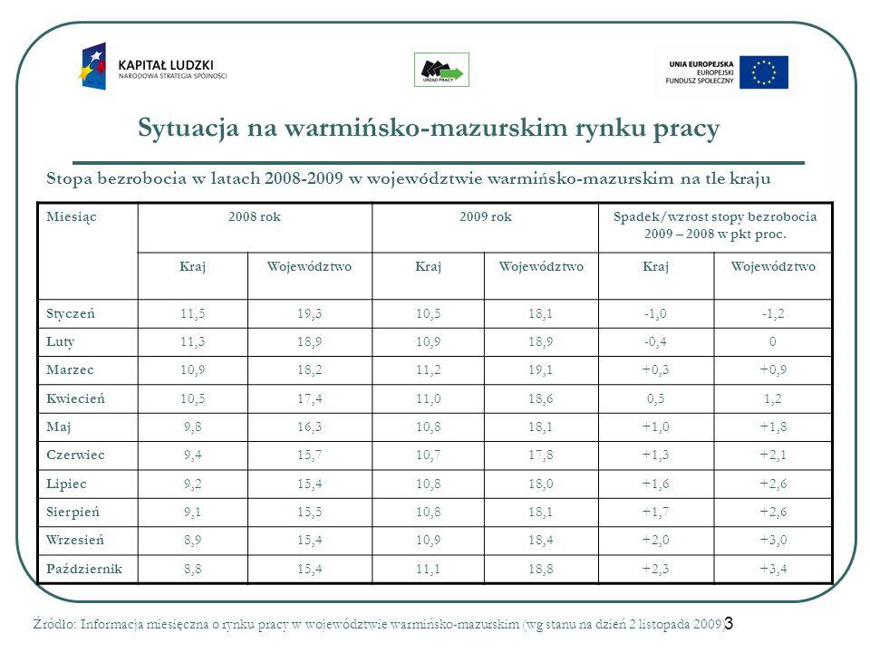3 Sytuacja na warmińsko-mazurskim rynku pracy Miesiąc2008 rok2009 rokSpadek/wzrost stopy bezrobocia 2009 – 2008 w pkt proc. KrajWojewództwoKrajWojewód