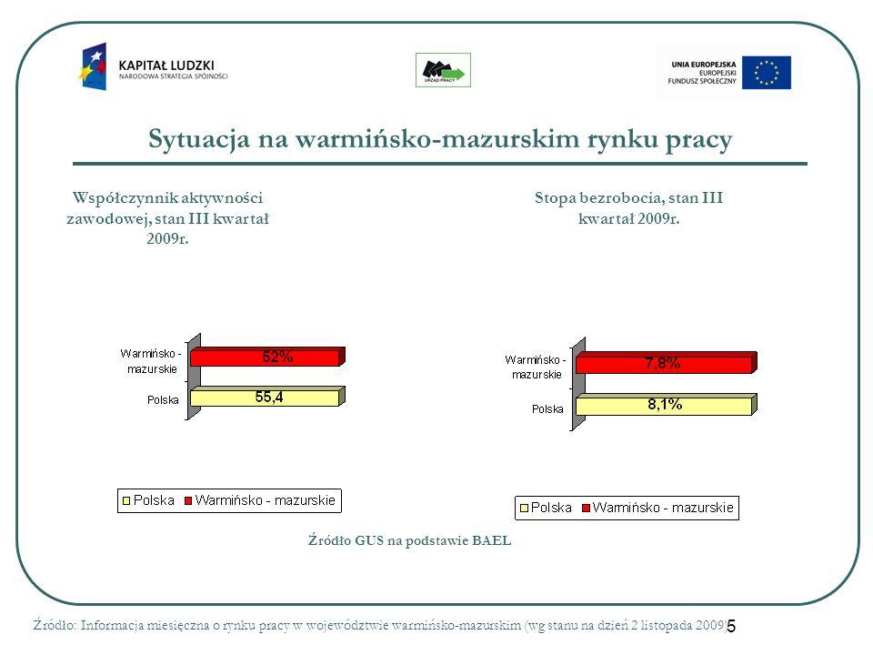 5 Sytuacja na warmińsko-mazurskim rynku pracy Źródło: Informacja miesięczna o rynku pracy w województwie warmińsko-mazurskim (wg stanu na dzień 2 listopada 2009) Współczynnik aktywności zawodowej, stan III kwartał 2009r.
