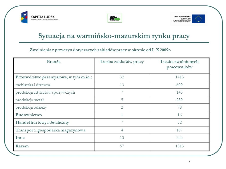 7 Sytuacja na warmińsko-mazurskim rynku pracy Zwolnienia z przyczyn dotyczących zakładów pracy w okresie od I–X 2009r. BranżaLiczba zakładów pracyLicz