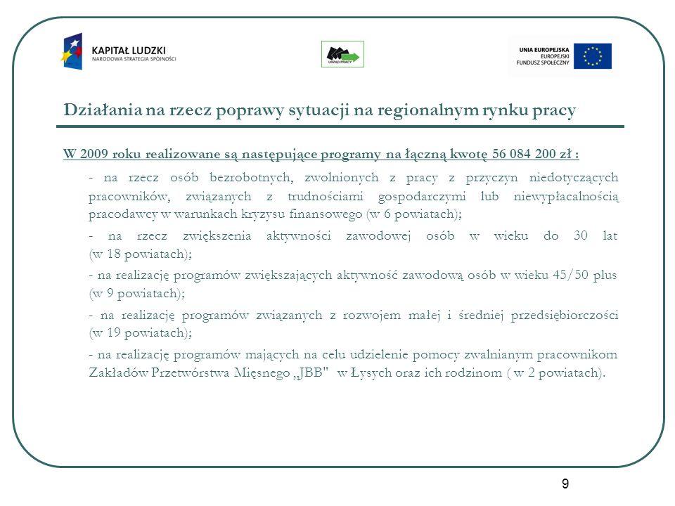 9 Działania na rzecz poprawy sytuacji na regionalnym rynku pracy W 2009 roku realizowane są następujące programy na łączną kwotę 56 084 200 zł : - na rzecz osób bezrobotnych, zwolnionych z pracy z przyczyn niedotyczących pracowników, związanych z trudnościami gospodarczymi lub niewypłacalnością pracodawcy w warunkach kryzysu finansowego (w 6 powiatach); - na rzecz zwiększenia aktywności zawodowej osób w wieku do 30 lat (w 18 powiatach); - na realizację programów zwiększających aktywność zawodową osób w wieku 45/50 plus (w 9 powiatach); - na realizację programów związanych z rozwojem małej i średniej przedsiębiorczości (w 19 powiatach); - na realizację programów mających na celu udzielenie pomocy zwalnianym pracownikom Zakładów Przetwórstwa Mięsnego JBB w Łysych oraz ich rodzinom ( w 2 powiatach).