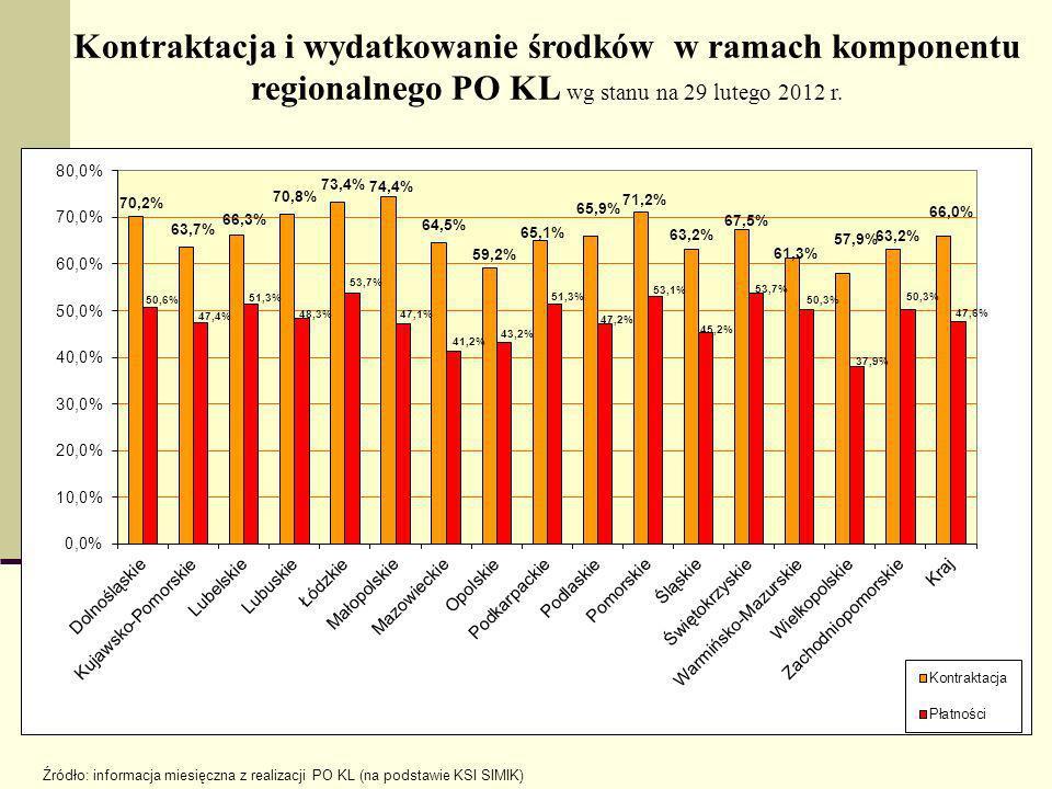 Kontraktacja i wydatkowanie środków w ramach komponentu regionalnego PO KL wg stanu na 29 lutego 2012 r. Źródło: informacja miesięczna z realizacji PO