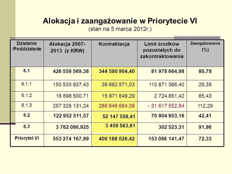 Alokacja i zaangażowanie w Priorytecie VI (stan na 5 marca 2012r.) 72,33153 086 141,47400 188 026,42553 274 167,89 Priorytet VI 91,96302 523,31 3 459