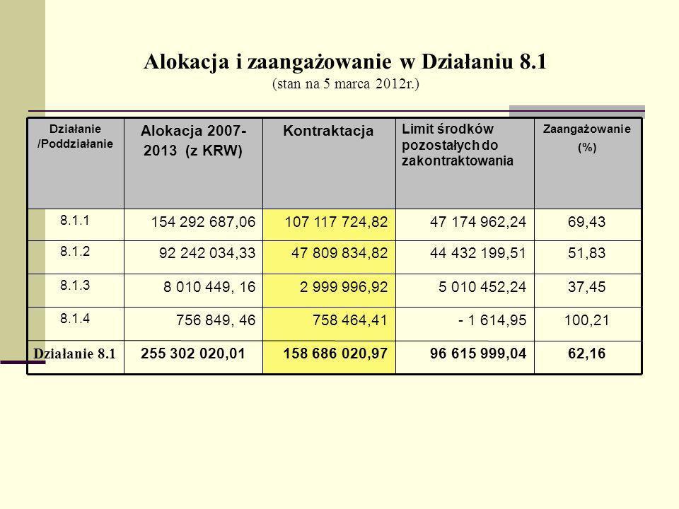 Alokacja i zaangażowanie w Działaniu 8.1 (stan na 5 marca 2012r.) 62,1696 615 999,04158 686 020,97255 302 020,01 Działanie 8.1 100,21- 1 614,95758 464