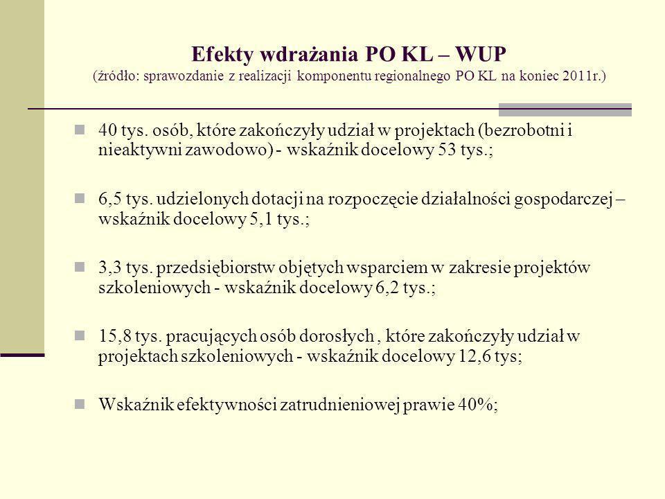 Efekty wdrażania PO KL – WUP (źródło: sprawozdanie z realizacji komponentu regionalnego PO KL na koniec 2011r.) 40 tys. osób, które zakończyły udział