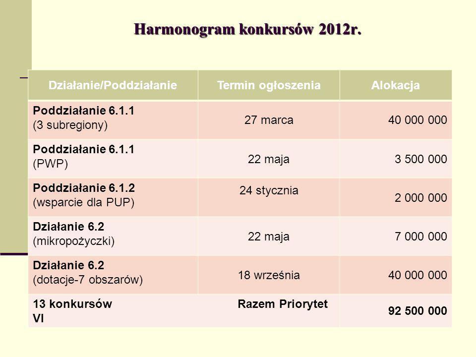Harmonogram konkursów 2012r. Działanie/PoddziałanieTermin ogłoszeniaAlokacja Poddziałanie 6.1.1 (3 subregiony) 27 marca40 000 000 Poddziałanie 6.1.1 (