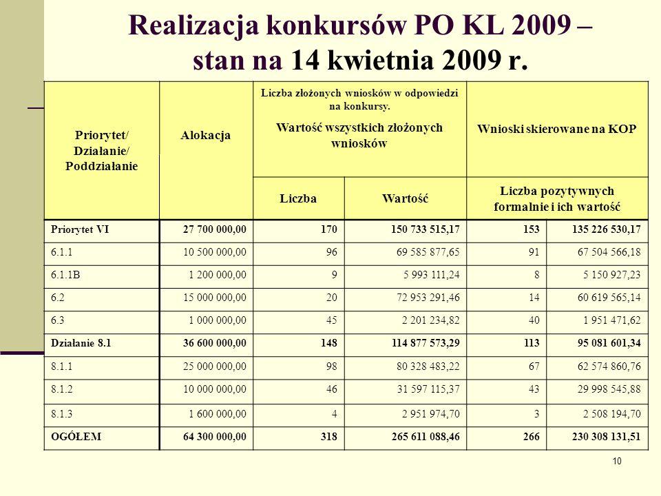 10 Realizacja konkursów PO KL 2009 – stan na 14 kwietnia 2009 r.