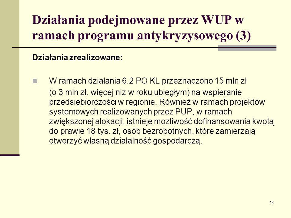 13 Działania podejmowane przez WUP w ramach programu antykryzysowego (3) Działania zrealizowane: W ramach działania 6.2 PO KL przeznaczono 15 mln zł (o 3 mln zł.