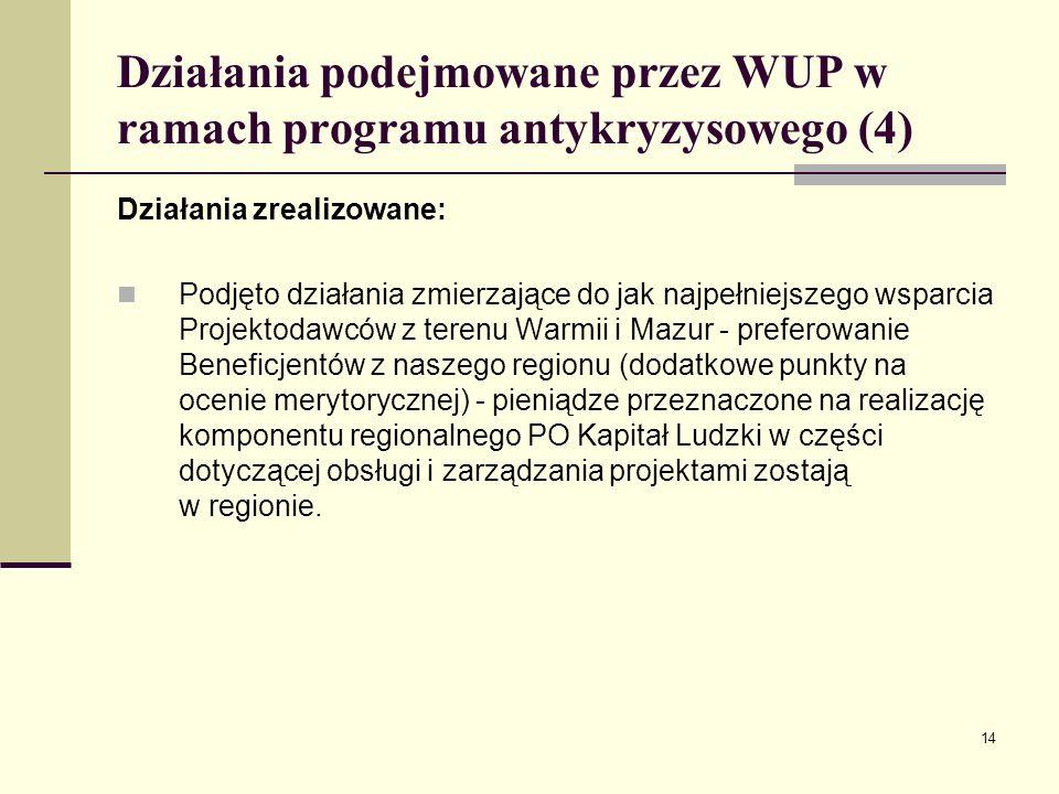 14 Działania podejmowane przez WUP w ramach programu antykryzysowego (4) Działania zrealizowane: Podjęto działania zmierzające do jak najpełniejszego wsparcia Projektodawców z terenu Warmii i Mazur - preferowanie Beneficjentów z naszego regionu (dodatkowe punkty na ocenie merytorycznej) - pieniądze przeznaczone na realizację komponentu regionalnego PO Kapitał Ludzki w części dotyczącej obsługi i zarządzania projektami zostają w regionie.