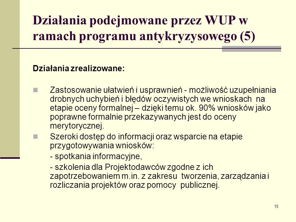 15 Działania podejmowane przez WUP w ramach programu antykryzysowego (5) Działania zrealizowane: Zastosowanie ułatwień i usprawnień - możliwość uzupełniania drobnych uchybień i błędów oczywistych we wnioskach na etapie oceny formalnej – dzięki temu ok.