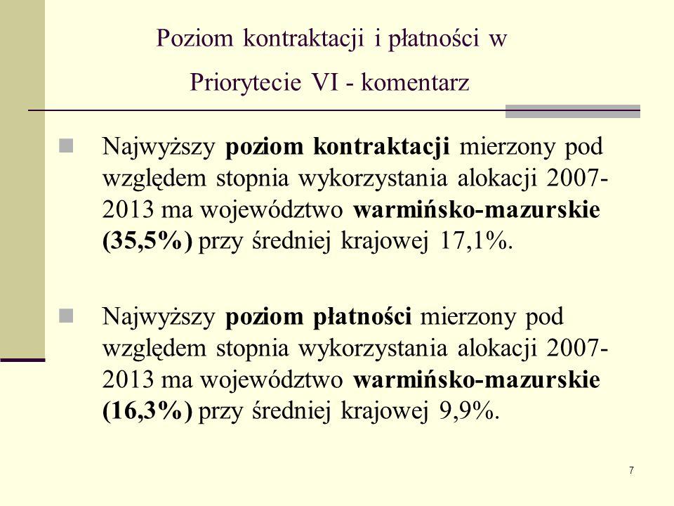7 Poziom kontraktacji i płatności w Priorytecie VI - komentarz Najwyższy poziom kontraktacji mierzony pod względem stopnia wykorzystania alokacji 2007- 2013 ma województwo warmińsko-mazurskie (35,5%) przy średniej krajowej 17,1%.