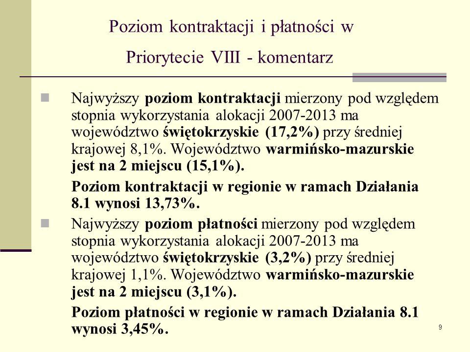 9 Poziom kontraktacji i płatności w Priorytecie VIII - komentarz Najwyższy poziom kontraktacji mierzony pod względem stopnia wykorzystania alokacji 2007-2013 ma województwo świętokrzyskie (17,2%) przy średniej krajowej 8,1%.