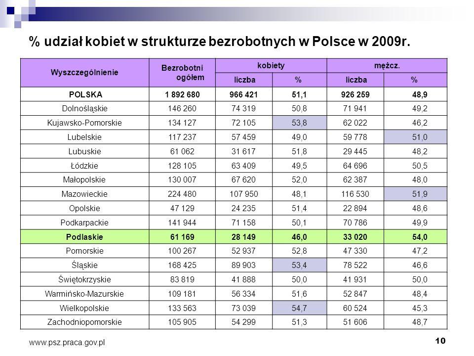 10 % udział kobiet w strukturze bezrobotnych w Polsce w 2009r. Wyszczególnienie Bezrobotni ogółem kobietymężcz. liczba% % POLSKA1 892 680966 42151,192