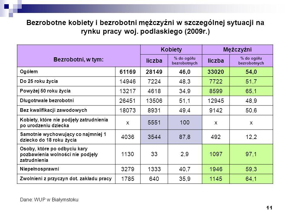 11 Bezrobotne kobiety i bezrobotni mężczyźni w szczególnej sytuacji na rynku pracy woj. podlaskiego (2009r.) Bezrobotni, w tym: KobietyMężczyźni liczb