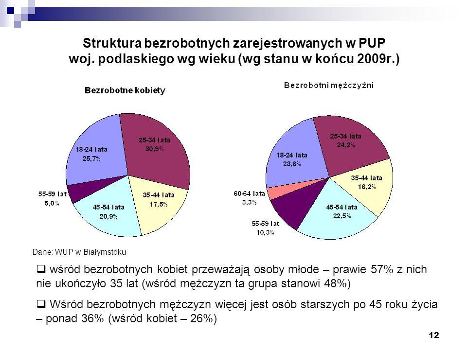 12 Struktura bezrobotnych zarejestrowanych w PUP woj. podlaskiego wg wieku (wg stanu w końcu 2009r.) wśród bezrobotnych kobiet przeważają osoby młode