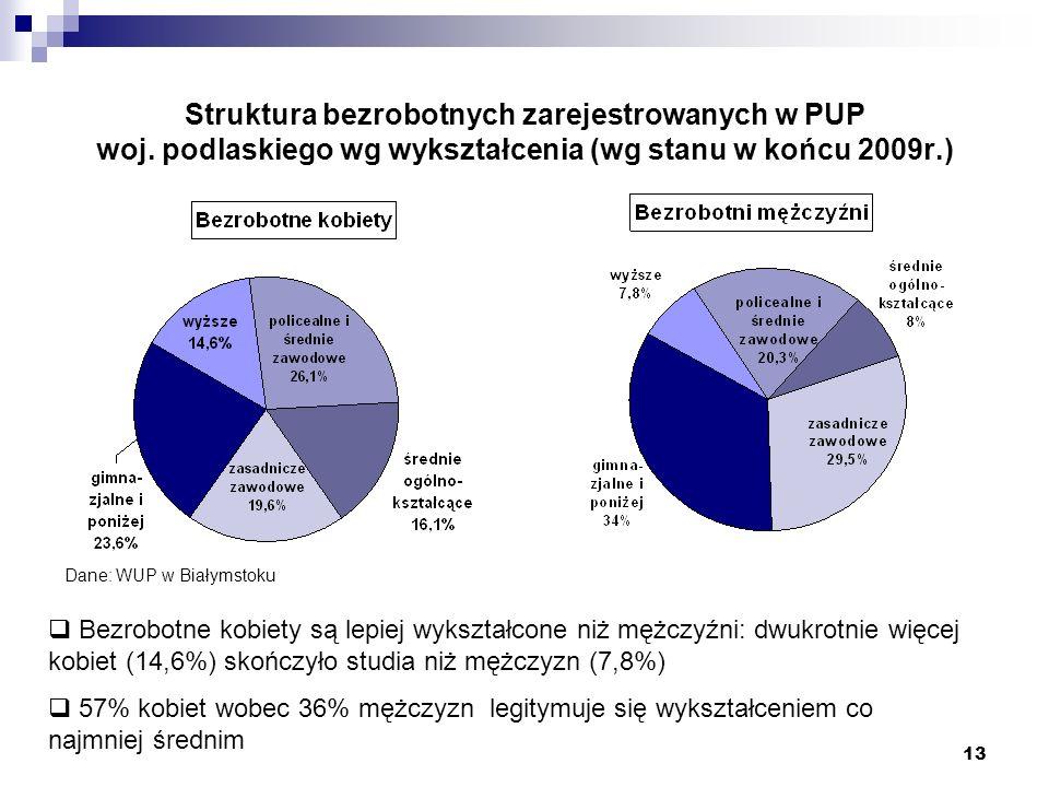 13 Struktura bezrobotnych zarejestrowanych w PUP woj. podlaskiego wg wykształcenia (wg stanu w końcu 2009r.) Bezrobotne kobiety są lepiej wykształcone