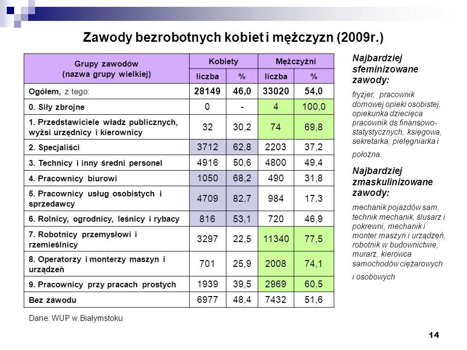 14 Zawody bezrobotnych kobiet i mężczyzn (2009r.) Grupy zawodów (nazwa grupy wielkiej) KobietyMężczyźni liczba% % Ogółem, z tego: 2814946,03302054,0 0