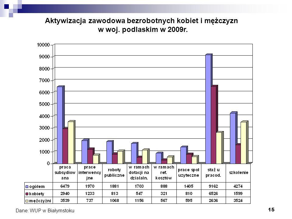 15 Aktywizacja zawodowa bezrobotnych kobiet i mężczyzn w woj. podlaskim w 2009r. Dane: WUP w Białymstoku