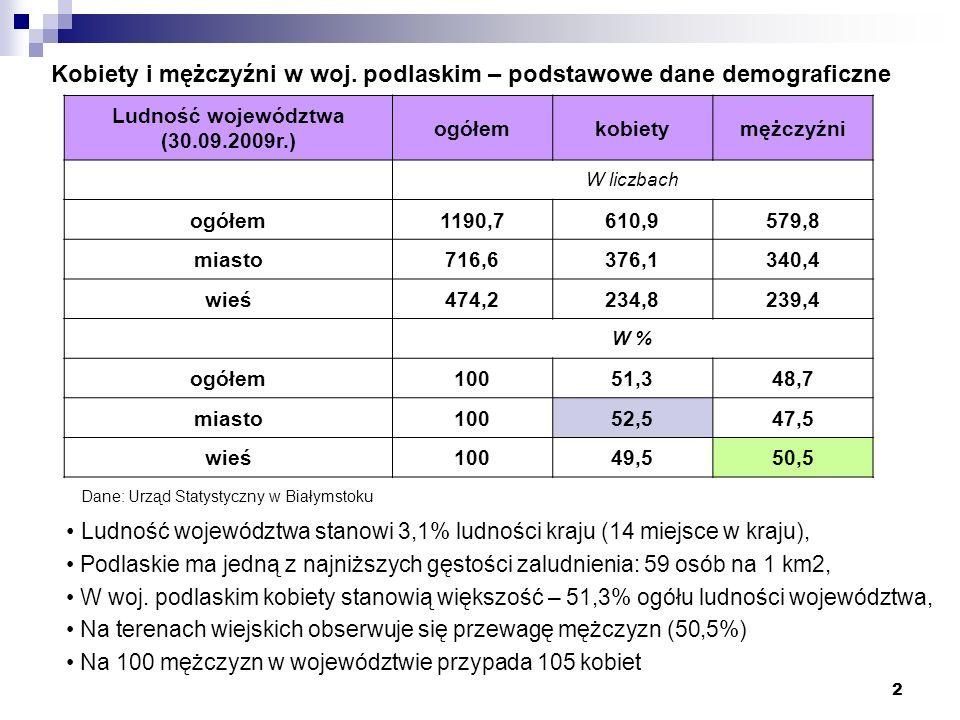 2 Kobiety i mężczyźni w woj. podlaskim – podstawowe dane demograficzne Ludność województwa (30.09.2009r.) ogółemkobietymężczyźni W liczbach ogółem1190
