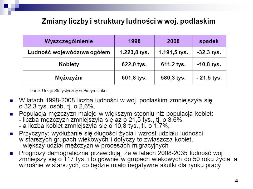 4 Zmiany liczby i struktury ludności w woj. podlaskim W latach 1998-2008 liczba ludności w woj. podlaskim zmniejszyła się o 32,3 tys. osób, tj. o 2,6%