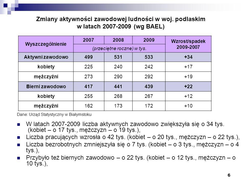 6 Zmiany aktywności zawodowej ludności w woj. podlaskim w latach 2007-2009 (wg BAEL) Wyszczególnienie 200720082009 Wzrost/spadek 2009-2007 (przeciętne