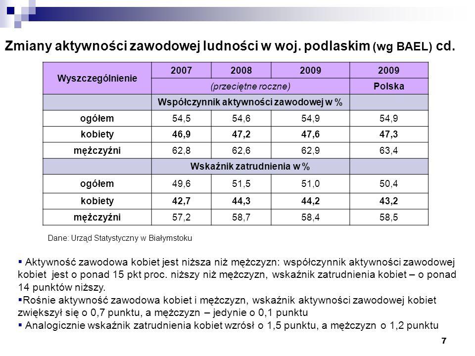 7 Zmiany aktywności zawodowej ludności w woj. podlaskim (wg BAEL) cd. Wyszczególnienie 200720082009 (przeciętne roczne)Polska Współczynnik aktywności